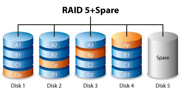 5+spare raid