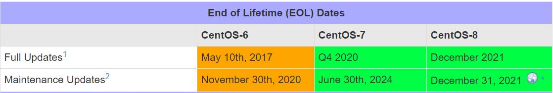 red-hat-centos-eol-summary